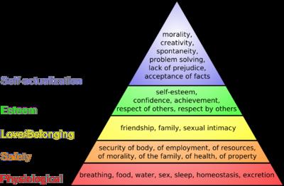 CoEnglish pyramid of needs. ~マズローの欲求階級説に従って~